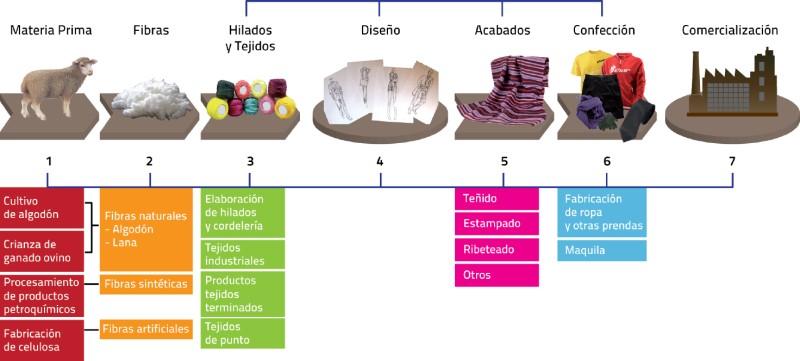 La industria textil en México  Hacia su recuperación 30bea9886a500
